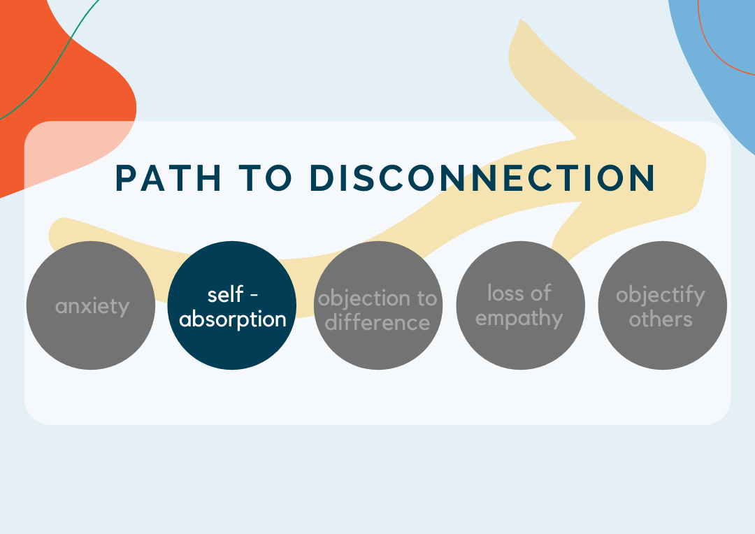 The Path To Disconnection: Self-Absorption