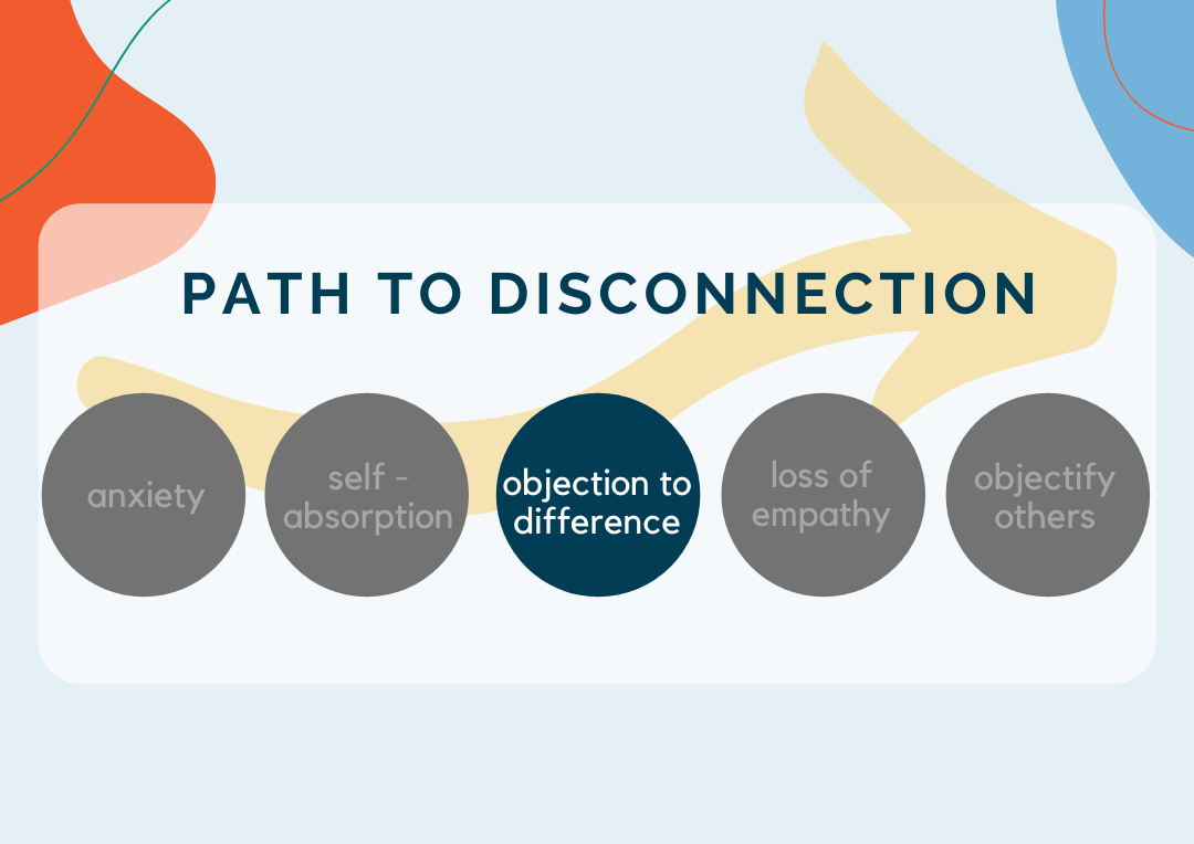 The Path To Disconnection: Objection to Difference